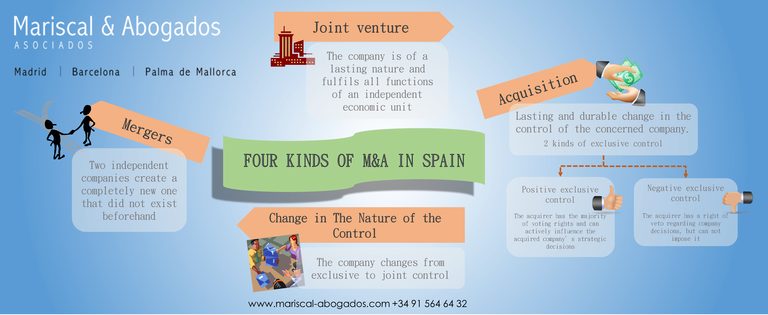 164 2014 Four Kinds of MA in Spain