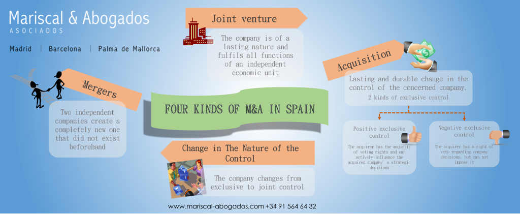 Four Kinds of MA in Spain