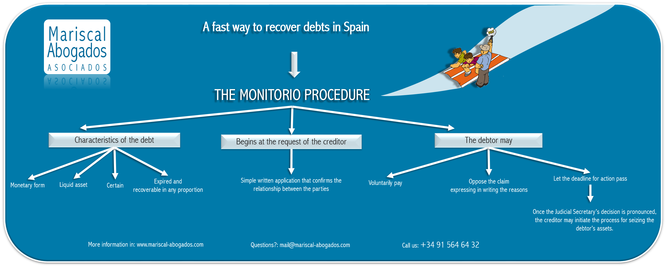 The monitorio procedure in Spain A fast way to recover debts in Spain