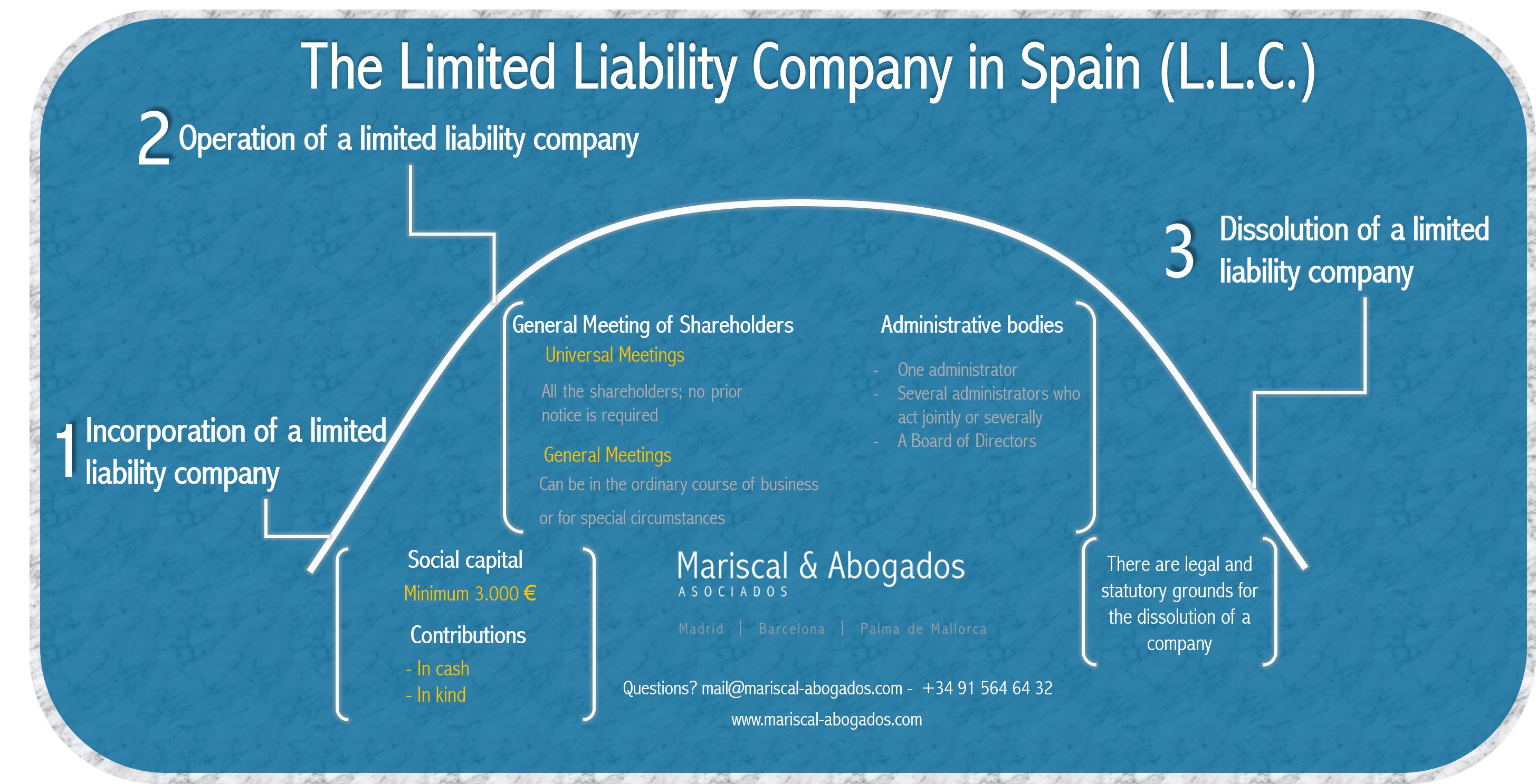 Practical Approach to the Limited Liability Company in Spain (L.L.C.)