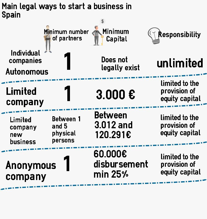 84 2015 Main legal ways to start a business in Spain