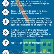 Incorporation of a company in Spain in 10 steps