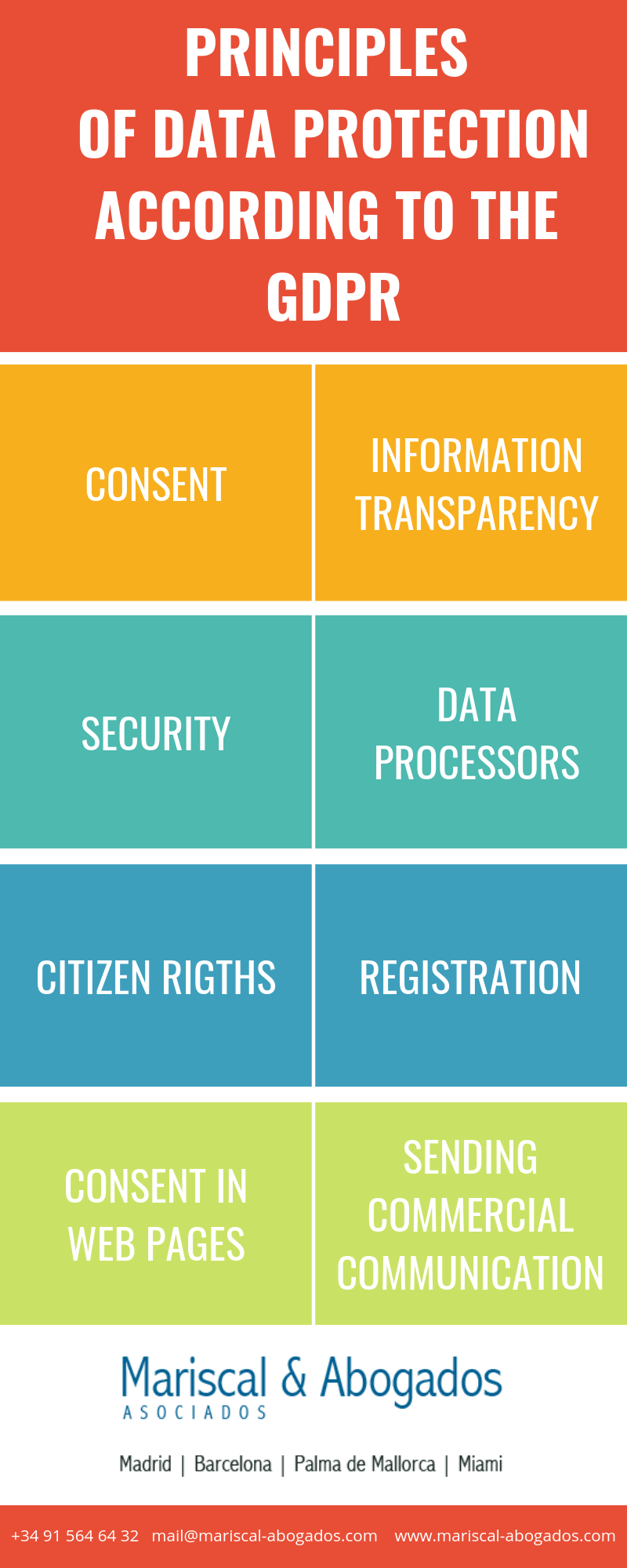 28 2018 Principles of data protection according to the GDPR
