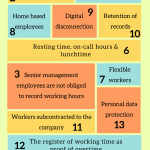 Essential points regarding the working time record in Spain