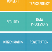 Principles of data protection according to the GDPR