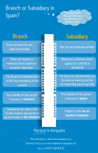 51-2015-Setting-up-a-branch-vs.-a-subsidiary-in-Spain