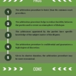 Pros and cons of the arbitration clause in business contracts
