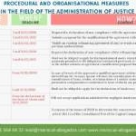Summary Table of the Procedural and Insolvency Measures of the Law 3/2020