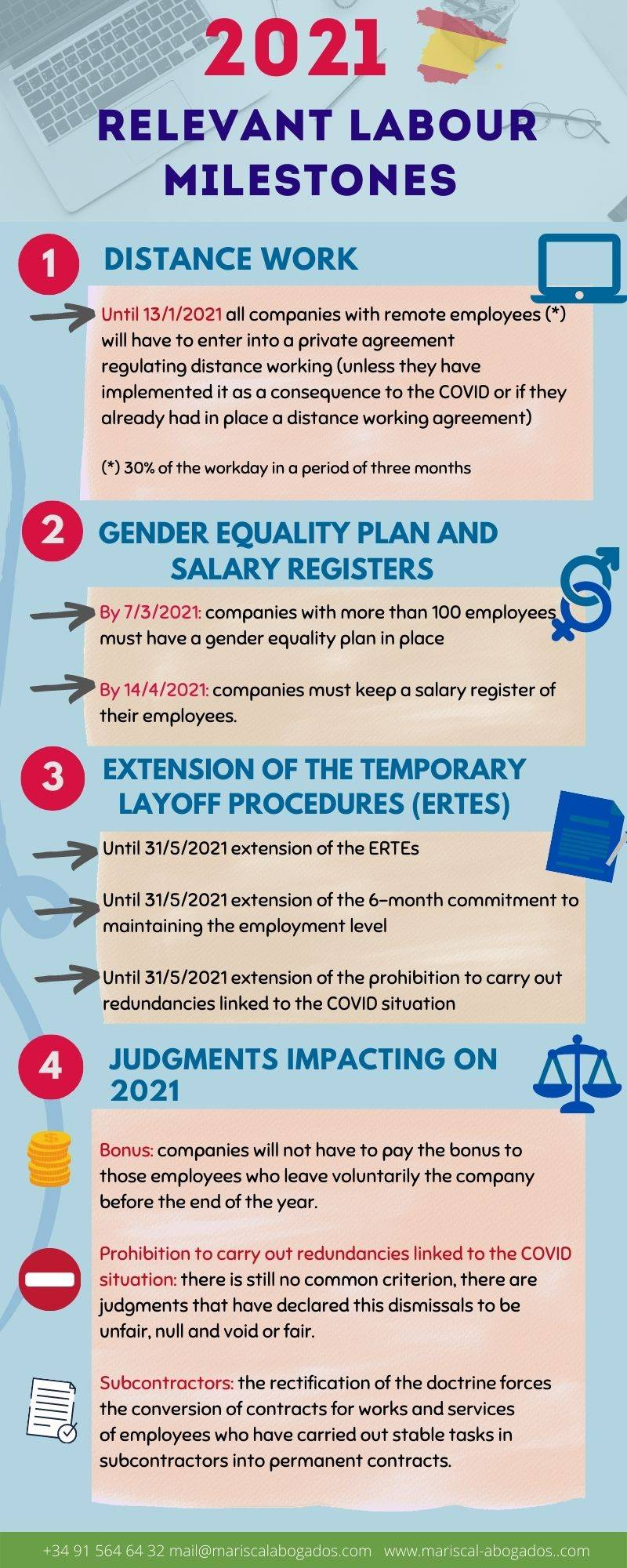 Labour milestones Spain 2021