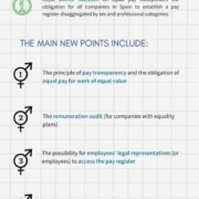 equal pay law Spain