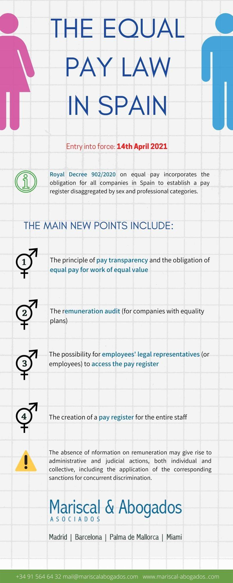 The Equal Pay Law in Spain