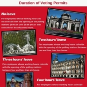 Voting permits Madrid elections