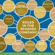 roles spanish companies