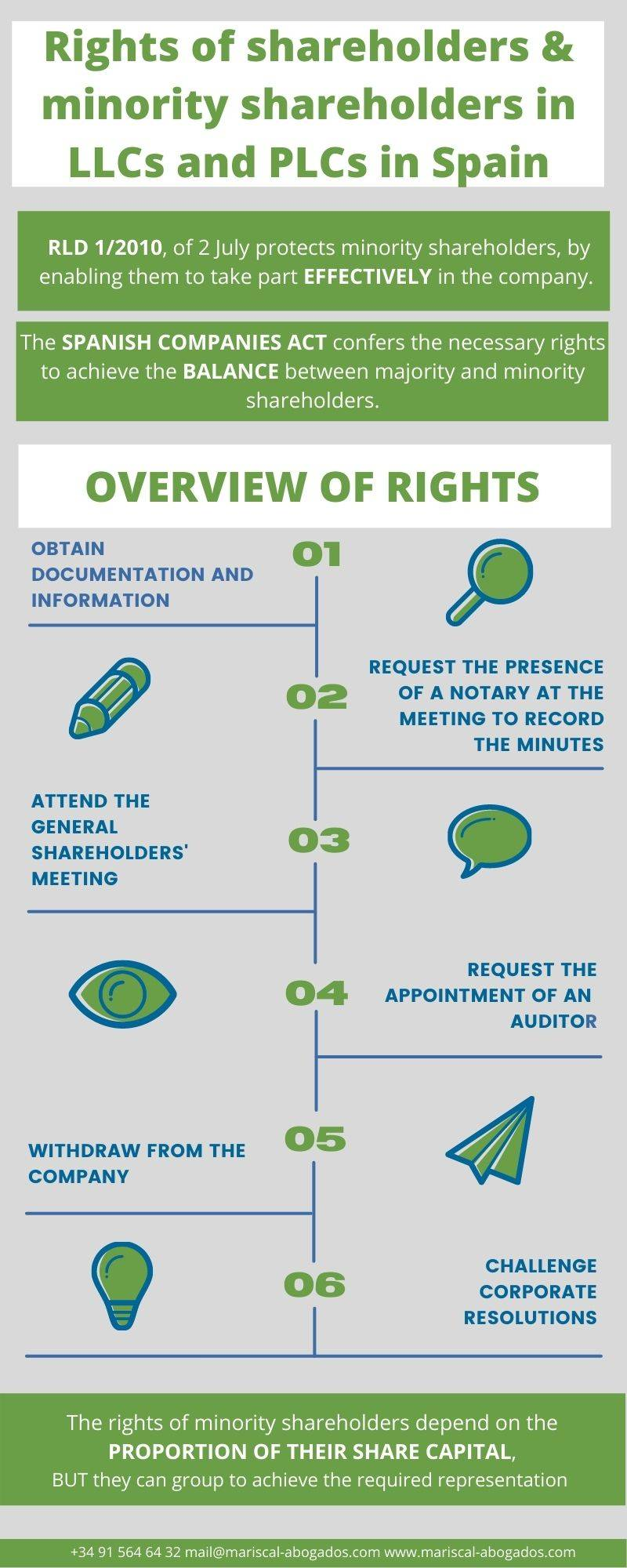 Rights of minority shareholders in Spain