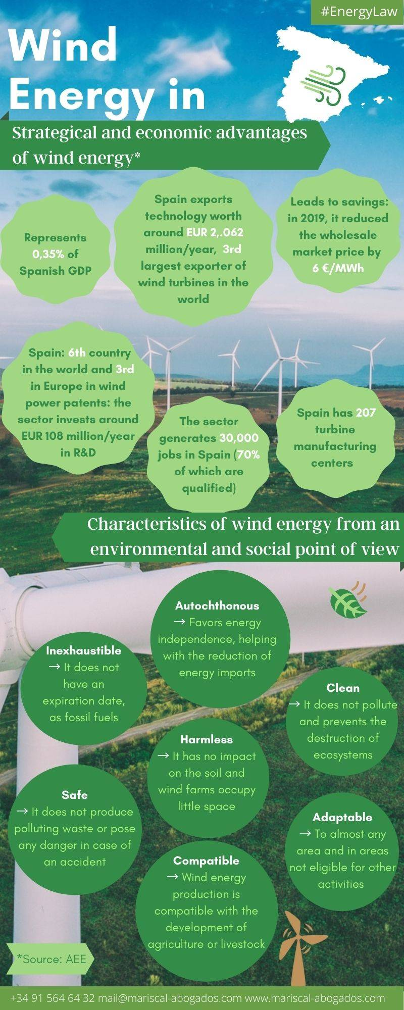 Advantages of wind energy in Spain