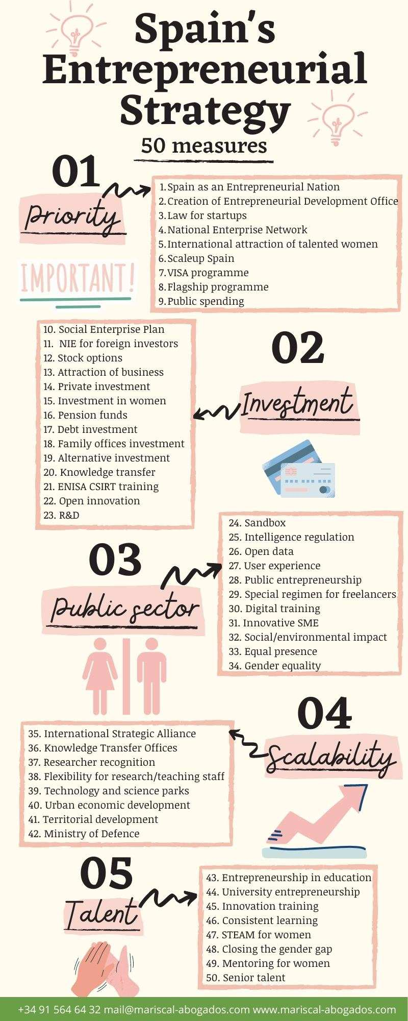 The 50 measures of Spain's Entrepreneurial Strategy