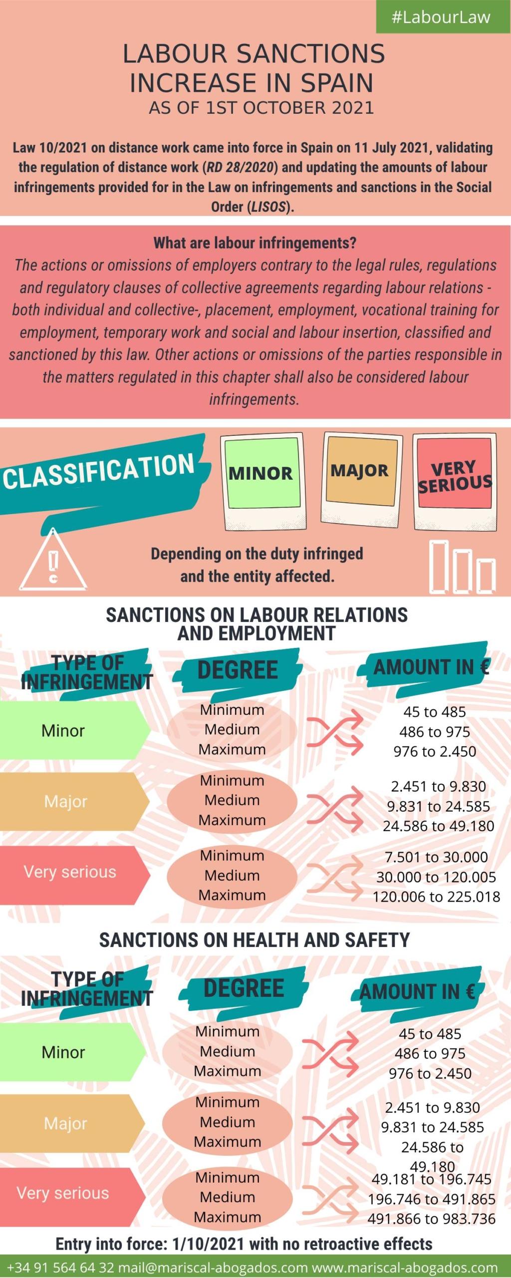 Labour sanctions in Spain